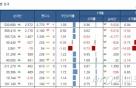 국내 주식형 펀드, 3주만에 상승..브라질 급등 지속
