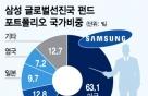 '액티브+패시브' 장점에 분산투자까지..펀드수익률 12% 육박
