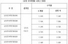 삼성자산운용, 한국형TDF 수탁고 700억원 돌파