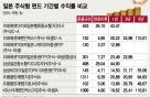 일본 주식형 펀드, 소리없이 강했다