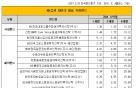 """KB증권, 4분기 WM하우스뷰 """"미국 금융주에 투자하라"""""""