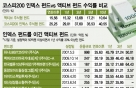 코스피 랠리에 인덱스 펀드, 1년 30% 수익…액티브 2배