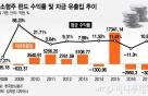정부 지원사격 '빵빵' 코스닥 700선 재돌파…중소형주 펀드 볕드나