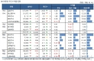 국내 주식형펀드, 3주째 플러스 수익…중소형주 '점프'