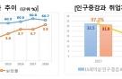 """한경연 """"지난해 40~50대·고졸 취업자↓, 고용률 2009년 이후 첫 하락"""""""