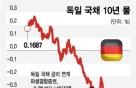 금리연계 DLS '쇼크'..은행별로 원금 50~100% 손실 위기