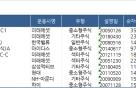 """""""코스닥벤처, 반짝 상승?"""" 국내 중소형펀드 수익률 반등"""