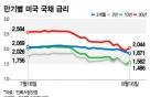 """'100년 만기' 美국채 나올까… 미 재무부 """"검토 중"""""""