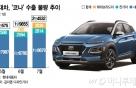 친환경차가 '수출 효자'…'코나' 7월 수출차 1위