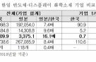 """""""반도체·디스플레이 소재 R&D 투자, 日의 1/41 수준"""""""