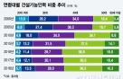 '낙찰률 78%' 적정공사비 못받는 입찰제도, 근로자 임금도 위태