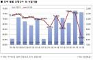 8월 경매 낙찰가율 10년새 최저… 업무상업시설 21.4%p 급락