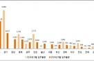 이달 입주물량 전국 2.5만여가구…지난해 대비 7% 감소