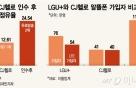LGU+, CJ헬로 인수 초읽기···KT 추격할 2위 사업자 탄생 임박