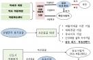 '소액투자자 소득 높게…' 공모리츠, 공공개발서 우대