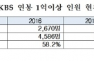 """""""KBS 경영악화에도 1억이상 고액연봉자 비율 매년 증가"""""""