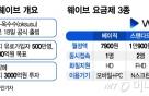"""출격 앞둔 토종 OTT 웨이브…""""2023년까지 유료가입자 500만명"""""""