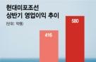 현대미포 23년 무분규 행진 끝나나…노조, 파업권 확보