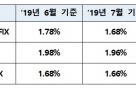 주담대 또 내린다…신규취급액 연동 주담대 0.16%p 하락(상보)