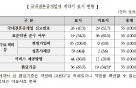 """소비자원 """"결혼중개업체 깜깜이 계약…정보제공 의무 안 지켜"""""""