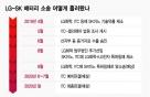"""LG화학 """"인력 100명 빼갔다""""…SK이노 """"지원자 10%만 뽑았다"""""""
