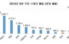 """한경연 """" GDP 상위 10개국 비교 韓기업 양극화 中다음 낮아"""""""