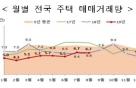 8월 주택매매 6.7만건, 전년比 0.9% 증가… 수도권↓지방↑