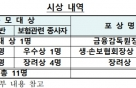 금감원, '좋은 보험 약관 만들기 경진대회' 시상식 개최