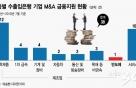 [단독]수출입은행 M&A 금융지원, 반도체 분야 5년간 '1건'