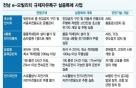 '초소형 전기차' 달리는 전남, 부품 국산화 앞당긴다