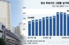전용 103㎡가 20억, 이곳엔 국내대표 IT회사 직원들이 산다