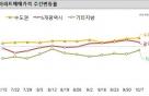 계속 뛰는 서울 아파트값…전세도 13주째 상승