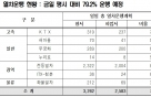 철도파업 열차 운행 현황…평시 대비 79.2% 운행 예정