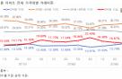 서울 전셋값 하향안정… 2억~4억 미만 비중 40% 넘어
