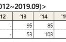 [국감]중도금 대출보증 보증사고 15배로 폭증