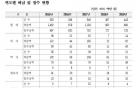 [국감]연예인 등 고소득직종 건보료 체납액 10억 육박