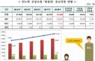"""'방광암' 남성이 81%…""""흡연이 가장 큰 위험요인"""""""