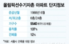 """'올림픽선수촌아파트' 정밀안전진단 C등급 """"재건축 불가"""""""