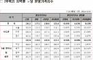 최근 1년 서울 평균 분양가 3.3㎡당 2660만원… 전월比 0.1% 하락