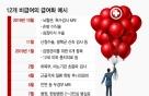 """""""문케어 반사이익 내놔라"""" vs """"실손보험 적자"""""""