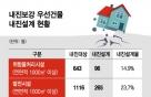 [단독]내진설계율 1.9%...아파트·단독주택 '지진 무방비'