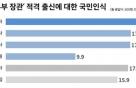 """국민 21% """"차기 법무부장관도 검·판보다 학자가""""-리얼미터"""