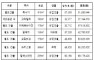 """[단독]""""코이카, 파견인원 없는 '빈 해외사무소'에 年 12억 썼다"""""""