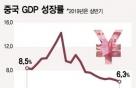 3Q GDP성장률 발표 앞둔 中…대세는 6.1%예상