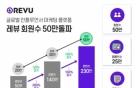 인플루언서 마케팅 플랫폼 '레뷰' 회원 50만명 돌파