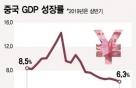 中 3분기 성장률 6.0%...27년만에 최저