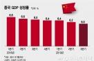 中 GDP성장률 6.0% 27년만에 최저…바오류 턱걸이