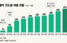 """'파5홀 1온' 꿈의 비거리…볼빅 """"2020년 글로벌 빅3 도약"""""""