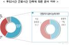 """52시간 도입 70일 앞으로..中企 60% """"연내 준비 불가능"""""""