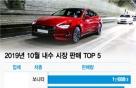 """""""세단의 반격"""" 10월 車 판매…'쏘나타'·'그랜저' 1·2위"""